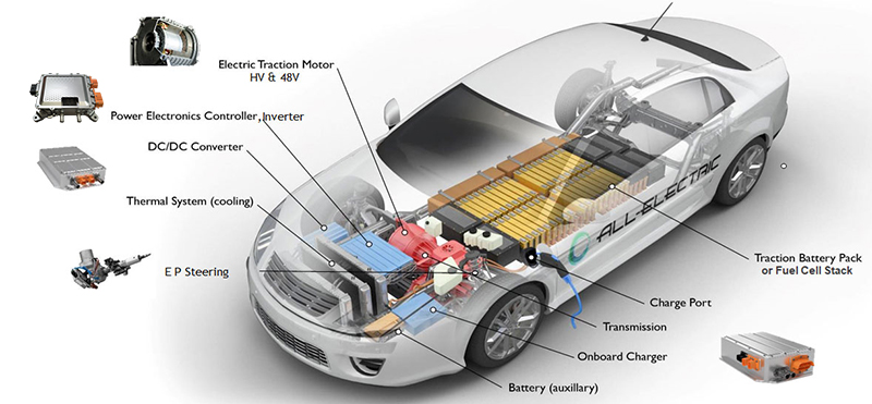 Key-Elements-of-EV-Powertrain